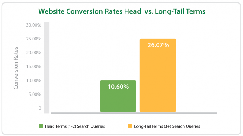 Longtail keywords conversion rate